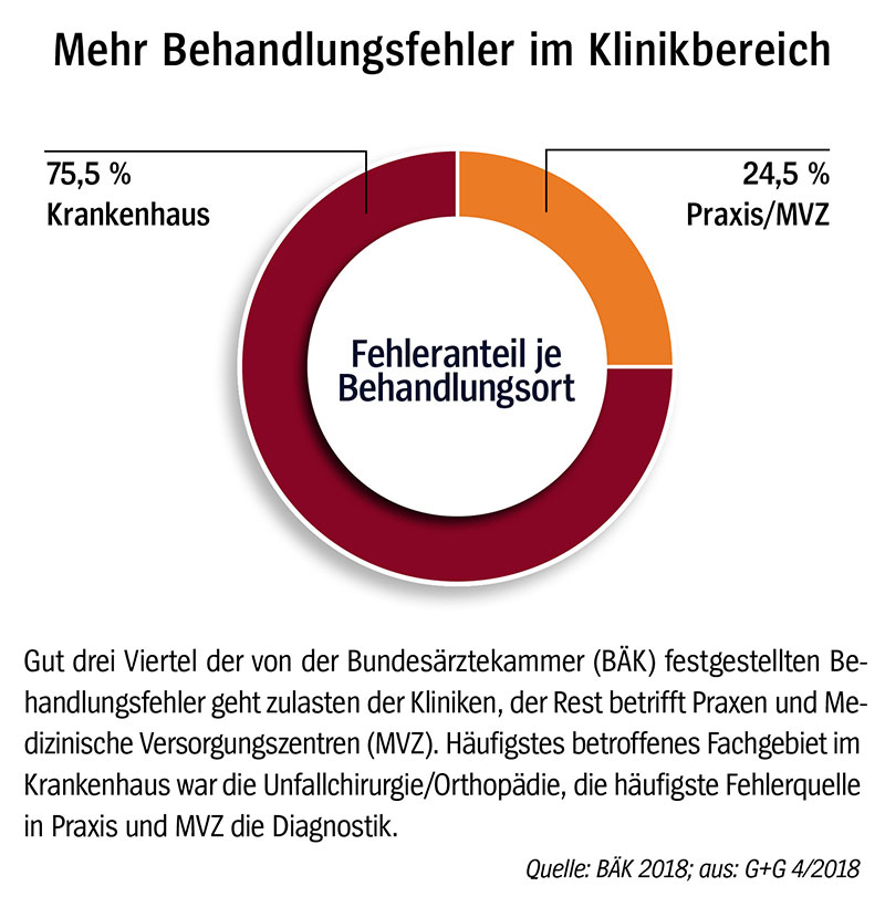 Grafik zur Patientensicherheit